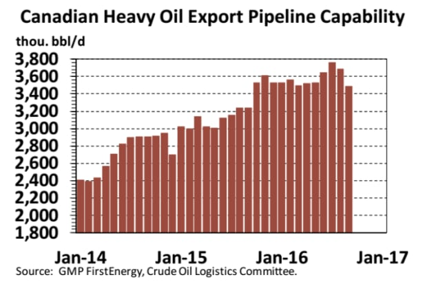 GMP FirstEnergy oil export pipeline capacity October 2016