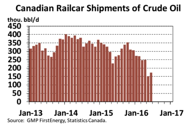 GMP FirstEnergy crude by rail October 2016