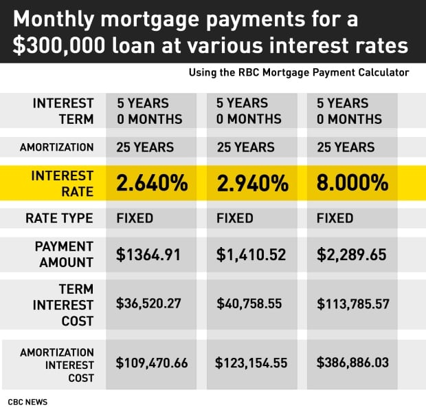 Mortgage Rates Canada News Image Gallery  Hcpr