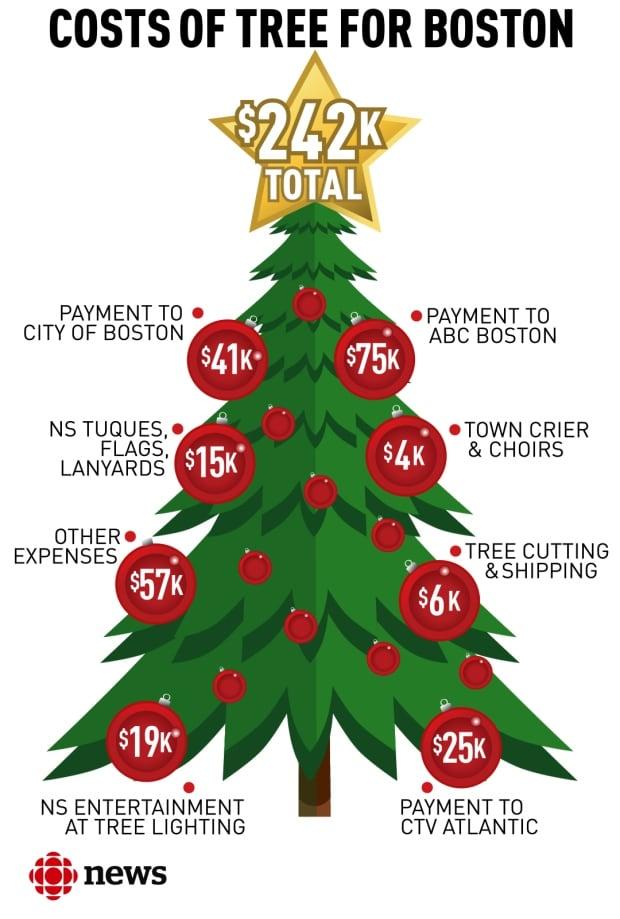 Boston Christmas Tree T Costs Nova Scotians 242K Nova Scotia  - Boston Christmas Tree Lighting