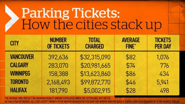 Parking Tickets: How the cities stack up