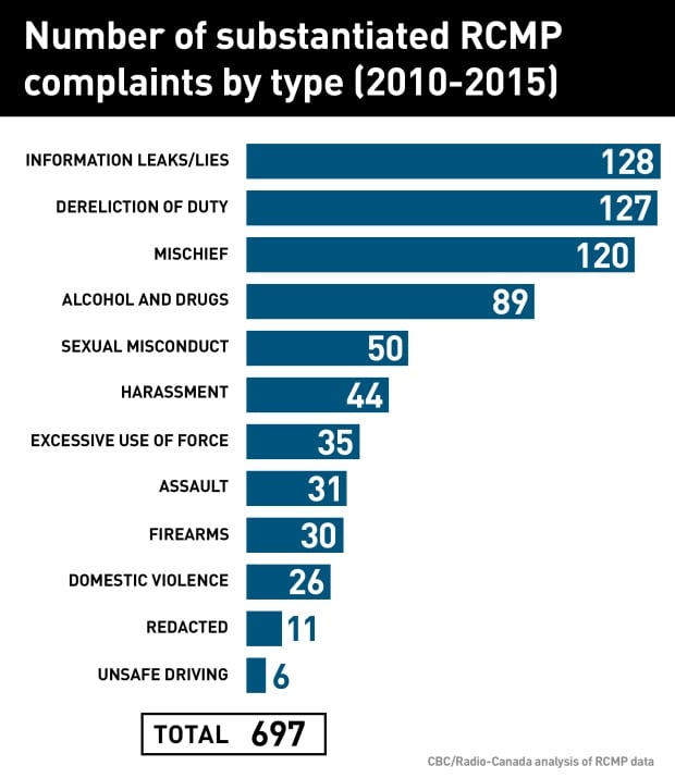 Substantiated RCMP complaints by type