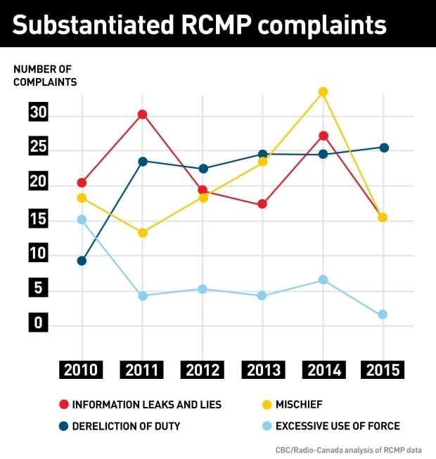 Substantiated RCMP complaints over 5 year period