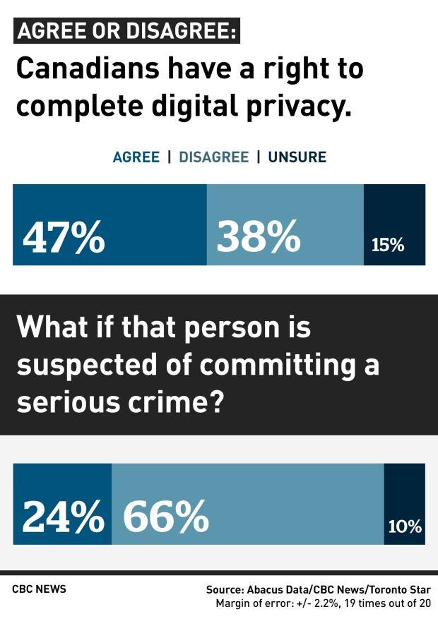 Privacy poll 1