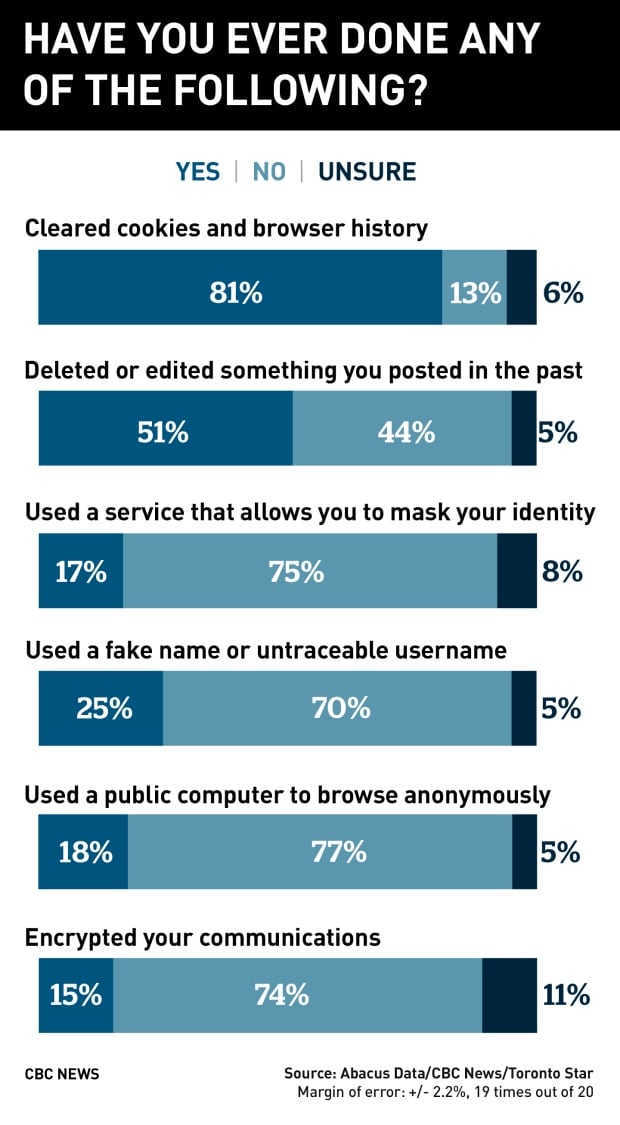 Graphic-poll online behaviours