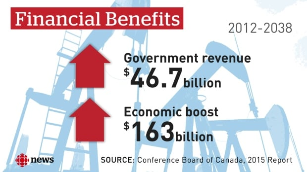 The financial benefits to governments and the economy of the Trans Mountain expansion include the development and planning of the project and the anticipated first 20 years of operation from 2018-38. The figures also include calculations such as the construction and operations of the pipeline, economic benefits of increased tanker activity, and oil company reinvestment.
