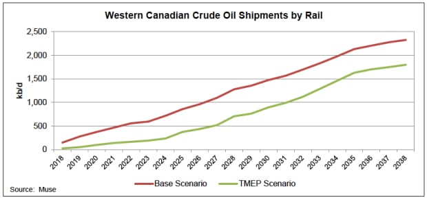 Muse Stancil report on crude by rail