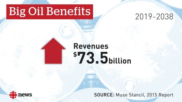 Muse Stancil on oil company revenue from Trans Mountain Expansion