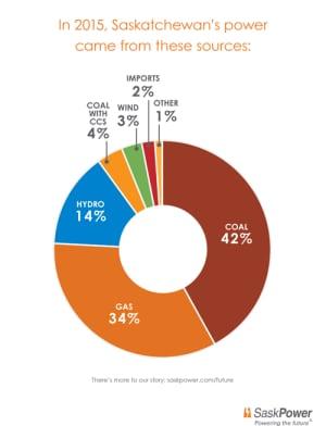 Saskatchewan energy sources 2015