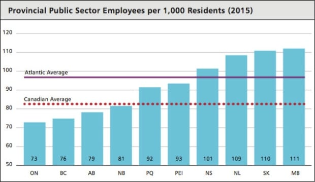 Public sector employees chart