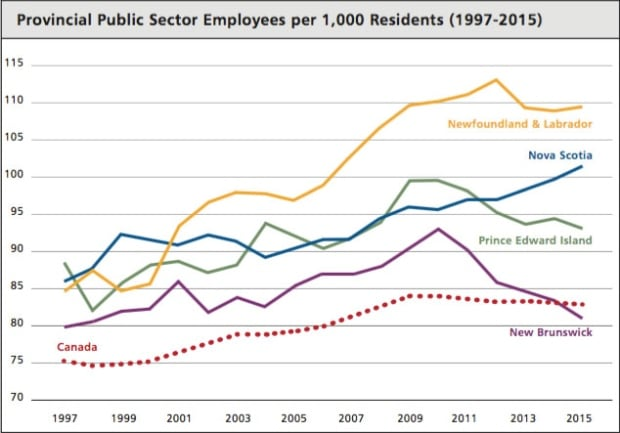 Public sector employees trend chart