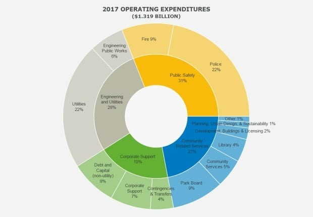 Vancouver city budget 2017