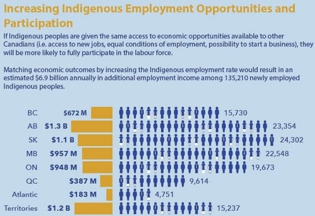 Economic development indigenous