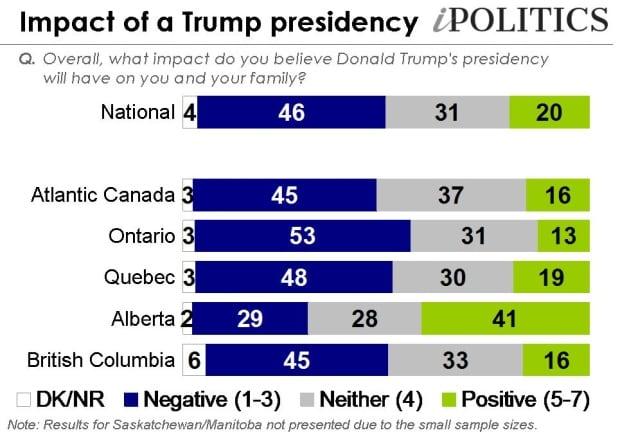 EKOS Politics poll