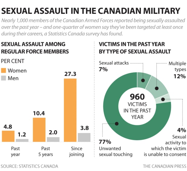 Sexual assault in the Canadian military
