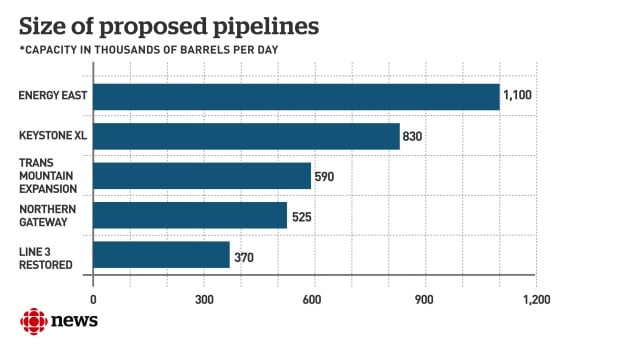 Size of proposed oil pipelines