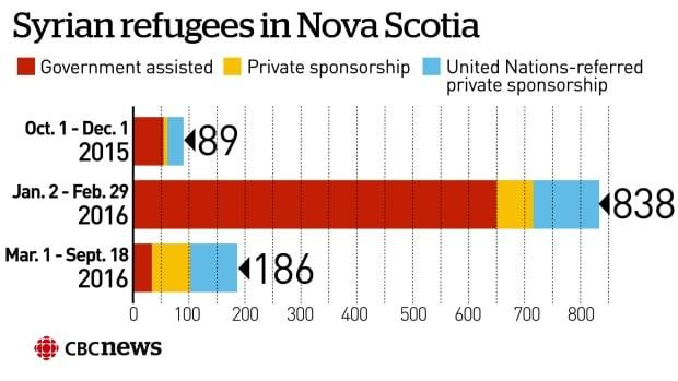 Syrian Refugee arrivals in Nova Scotia