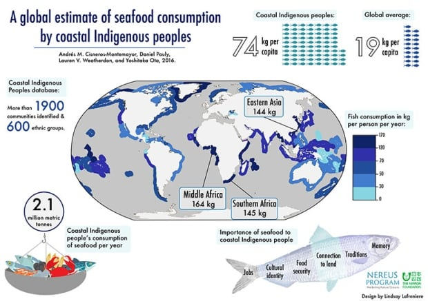 Global estimate of Indigenous seafood consumption UBC