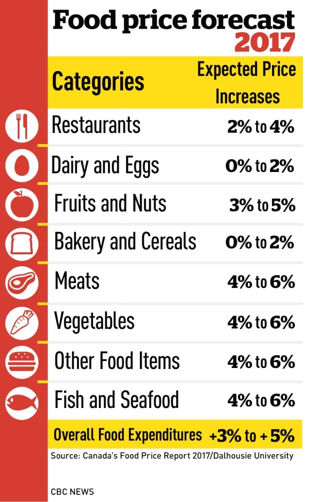 Food price Graphic