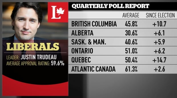 Liberal Nov 2016 quarterly poll averages