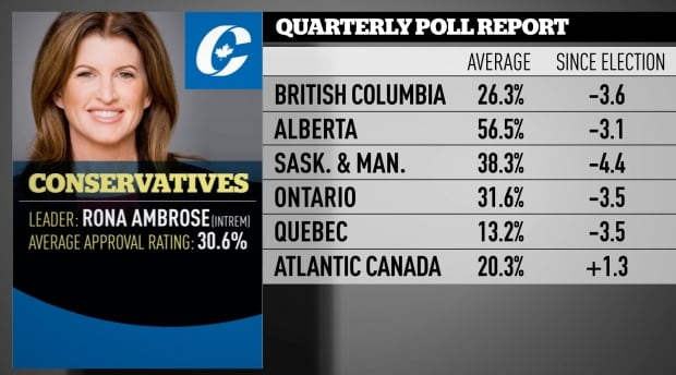Conservative Nov 2016 quarterly poll averages