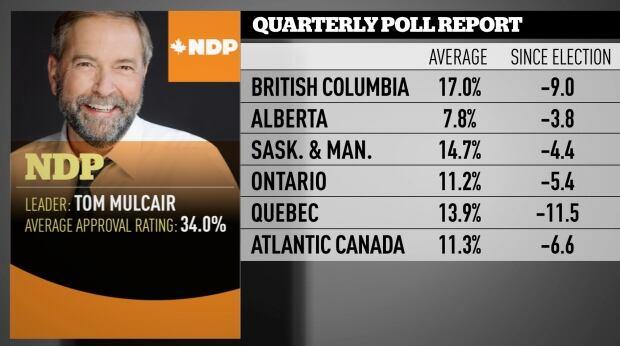 NDP Nov 2016 quarterly poll averages