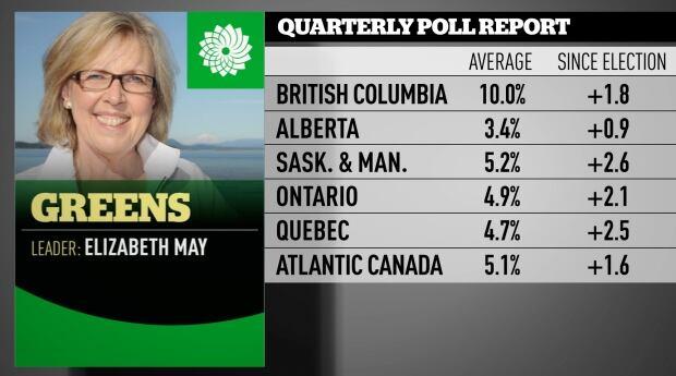 Greens Nov 2016 quarterly poll averages