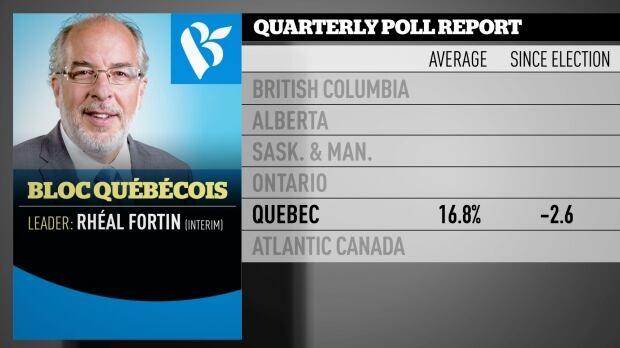 Bloc Nov 2016 quarterly poll averages