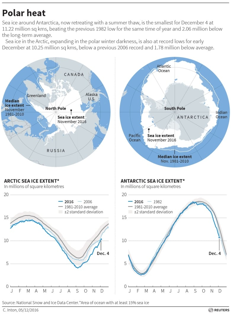 Arctic temperatures soar to 30 C above normal | CBC News