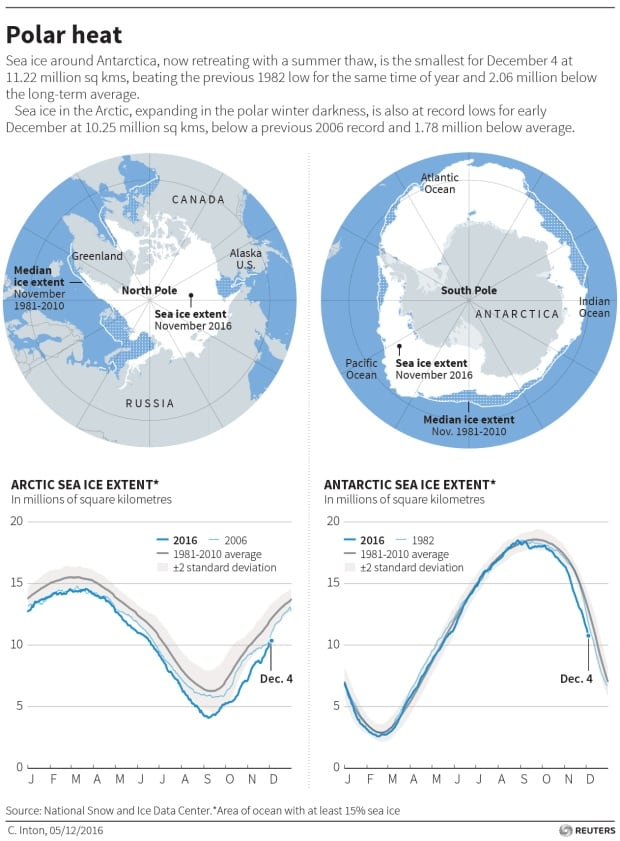 Antarctic Arctic sea ice