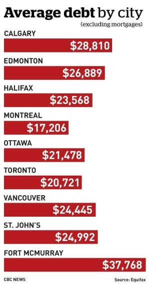 debt by city
