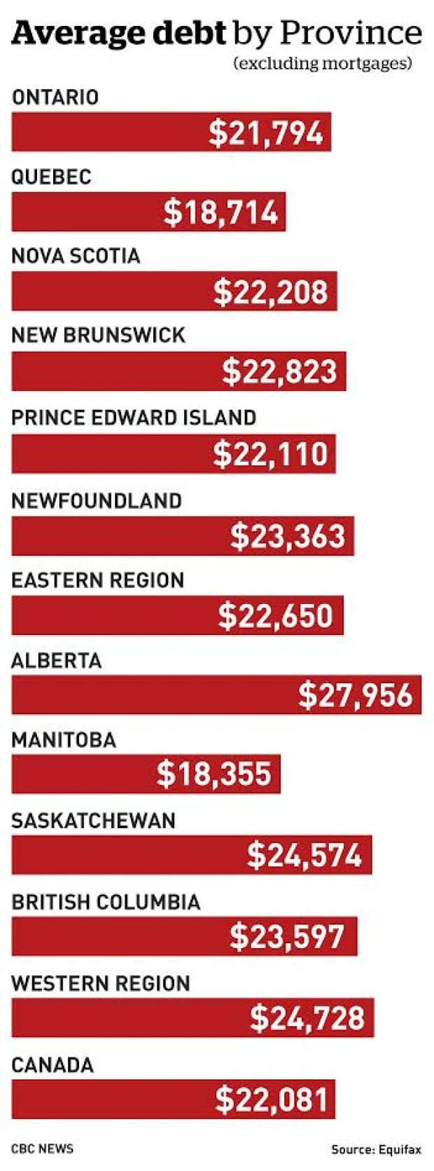debt province
