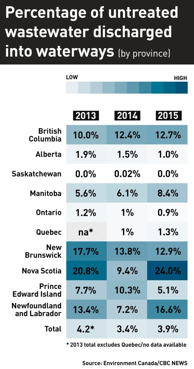 Wastewater discharge in Canada by province