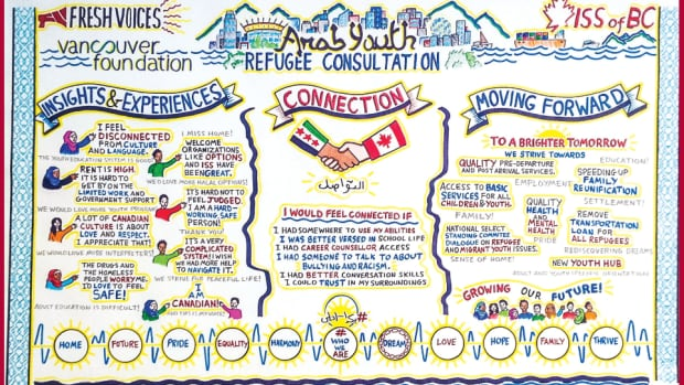 A graphical recording of what young Syrian refugees said about their first year in Canada during a full-day consultation on Sept. 17, 2016.