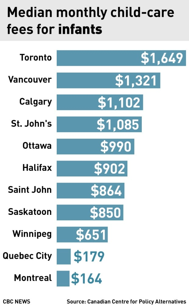 preschool costs child care costs rising rapidly in canada s cities 766