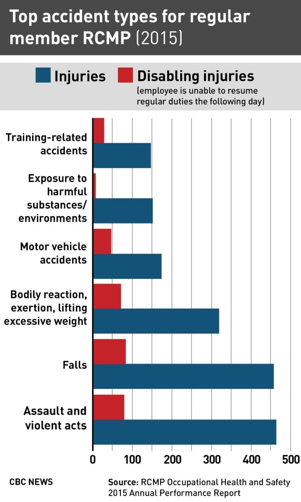 Top accident tуpes for regular member RCMP (2015)
