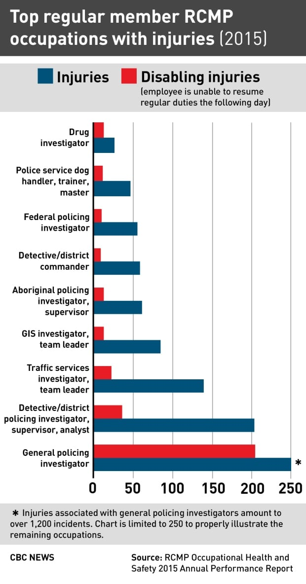 Top regular member RCMP occupations with injuries (2015)