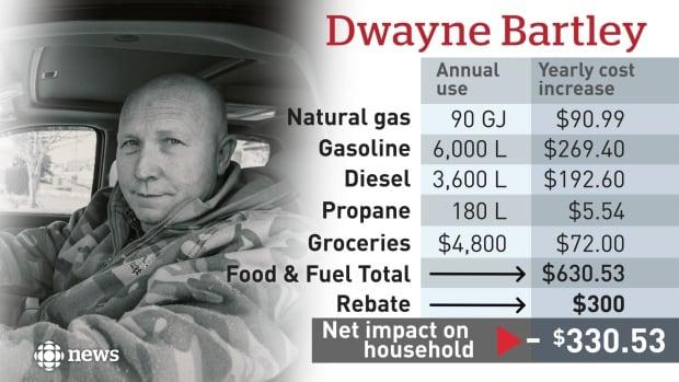 Dwayne Bartley Carbon Tax