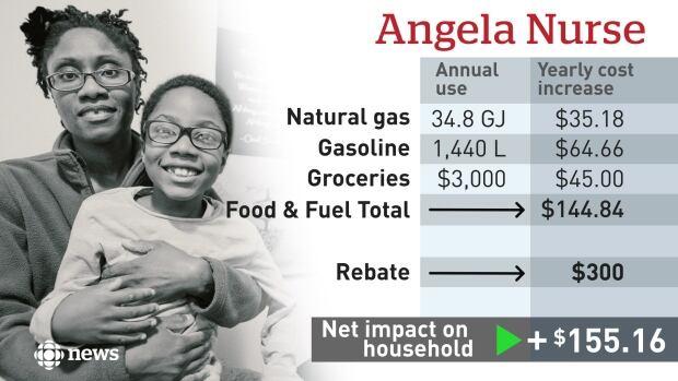 Angela Nurse Carbon Tax