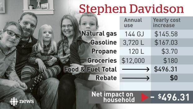 Stephen Davidson Carbon Tax