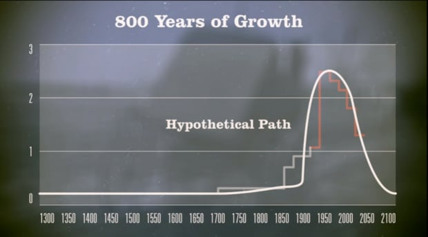 800 years of growth - Robert Gordon Ted Talk