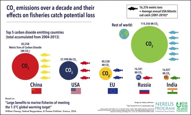 Fisheries climate