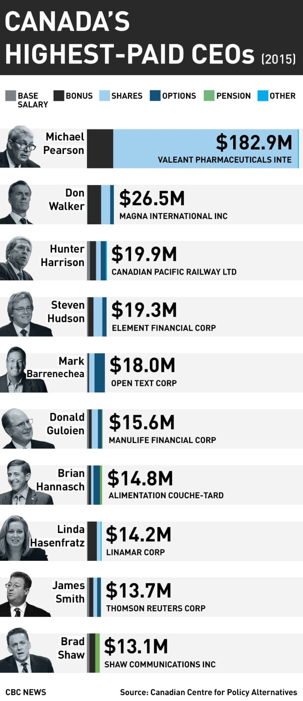 CCPA ranking of Canada's highest-paid CEOs