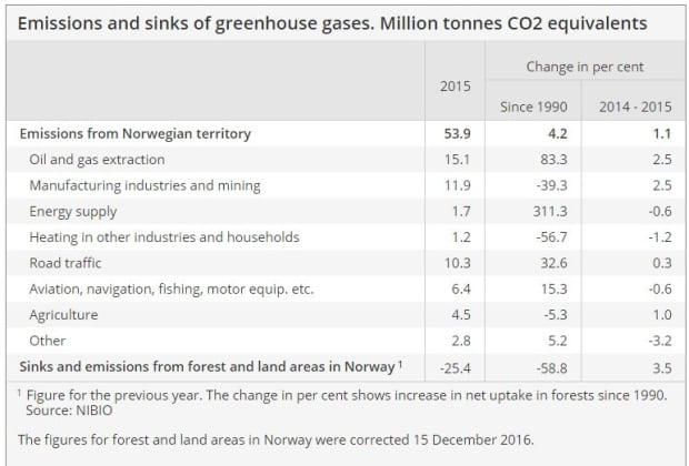 Norway's GHG emission performance in 2015