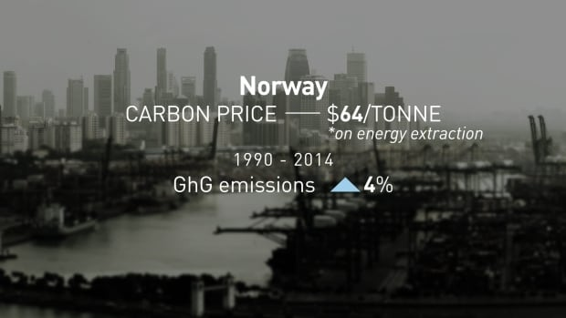 Norway's GhG emissions