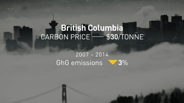 B.C. GhG emissions