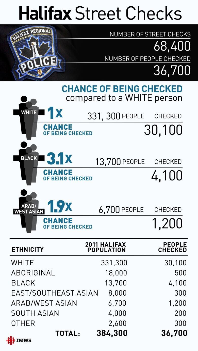Black people checks