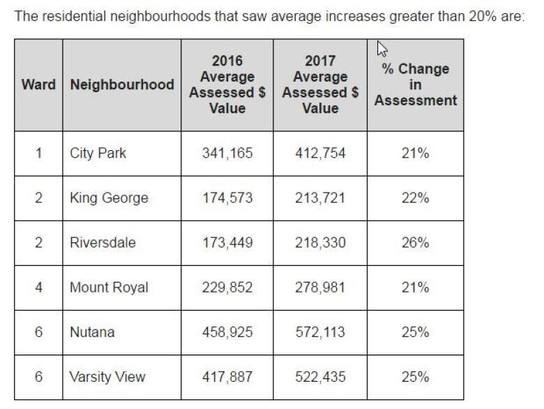 Riversdale Neighbourhood Sees Biggest Change In
