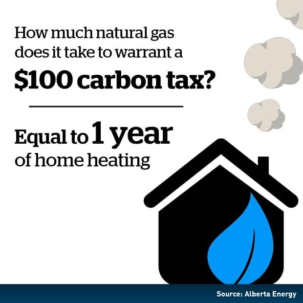 Carbon Tax Alberta