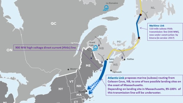 Atlantic Link is three times the length of the Maritime Link.